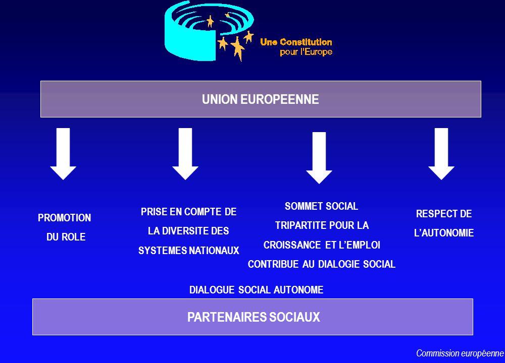 UNION EUROPEENNE PARTENAIRES SOCIAUX PROMOTION DU ROLE PRISE EN COMPTE DE LA DIVERSITE DES SYSTEMES NATIONAUX RESPECT DE LAUTONOMIE DIALOGUE SOCIAL AU