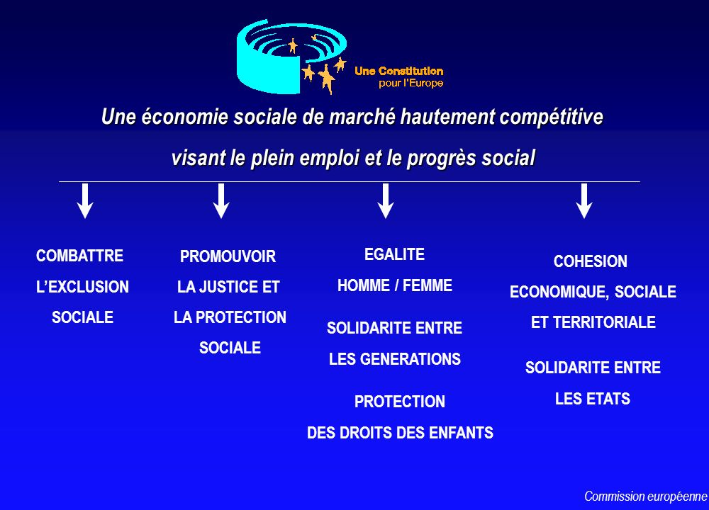 Une économie sociale de marché hautement compétitive visant le plein emploi et le progrès social COMBATTRE LEXCLUSION SOCIALE PROMOUVOIR LA JUSTICE ET