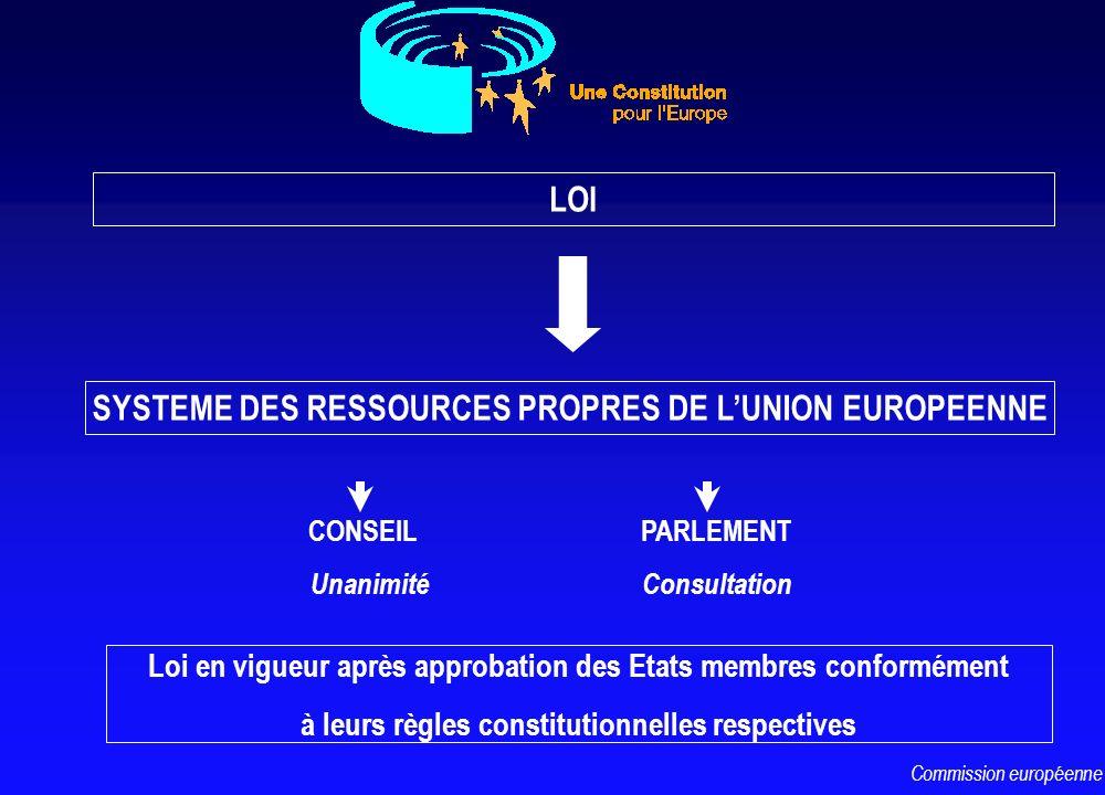 LOI CONSEIL Unanimité PARLEMENT Consultation Loi en vigueur après approbation des Etats membres conformément à leurs règles constitutionnelles respect