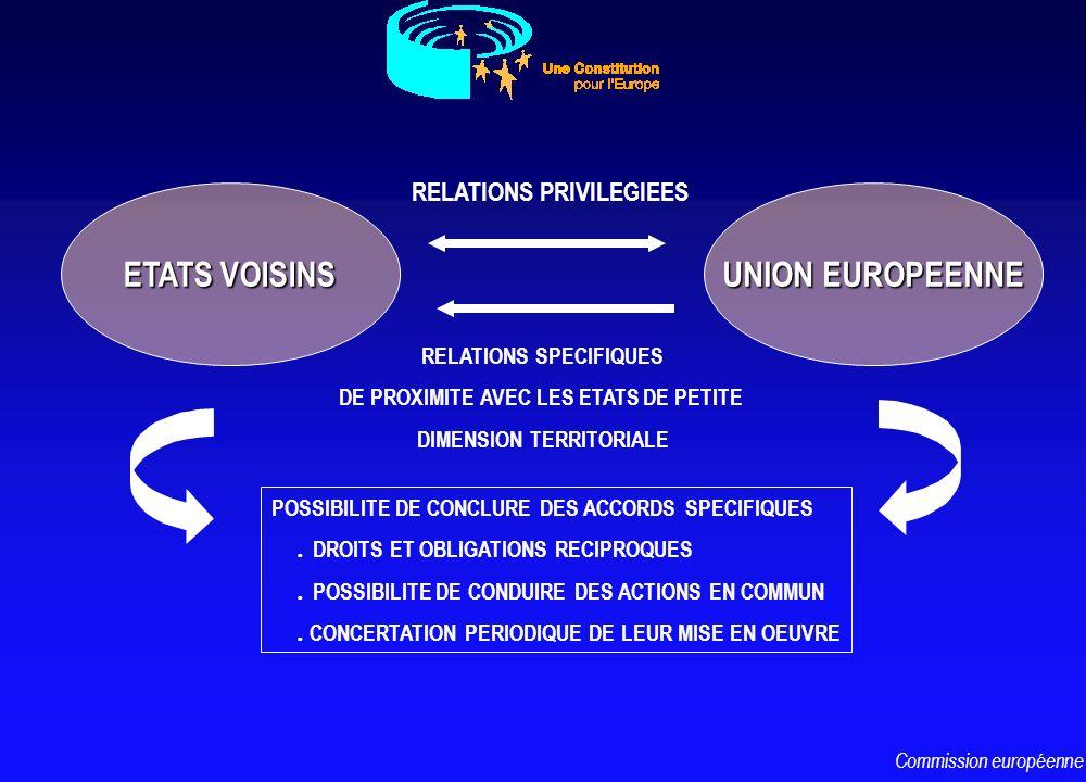 UNION EUROPEENNE ETATS VOISINS RELATIONS PRIVILEGIEES POSSIBILITE DE CONCLURE DES ACCORDS SPECIFIQUES l DROITS ET OBLIGATIONS RECIPROQUES l POSSIBILIT