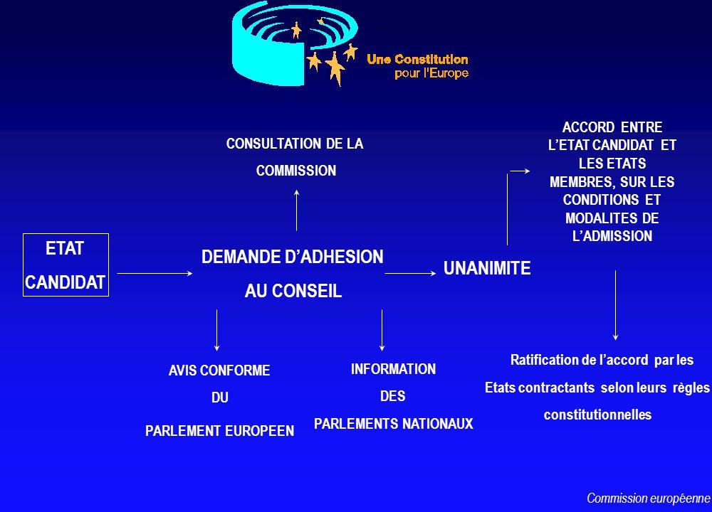 ETAT CANDIDAT DEMANDE DADHESION AU CONSEIL CONSULTATION DE LA COMMISSION AVIS CONFORME DU PARLEMENT EUROPEEN UNANIMITE ACCORD ENTRE LETAT CANDIDAT ET