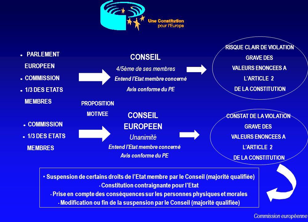 l PARLEMENT EUROPEEN l COMMISSION l 1/3 DES ETATS MEMBRES PROPOSITION MOTIVEE CONSEIL 4/5ème de ses membres Entend lEtat membre concerné Avis conforme