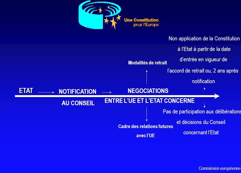 ETAT NOTIFICATION AU CONSEIL NEGOCIATIONS ENTRE LUE ET LETAT CONCERNE Pas de participation aux délibérations et décisions du Conseil concernant lEtat