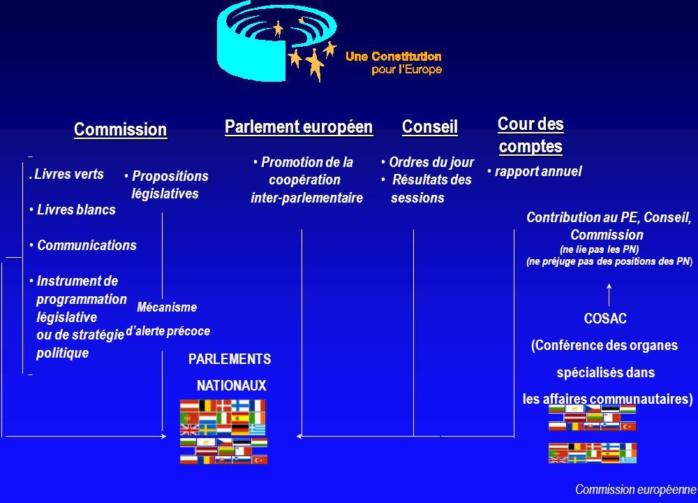 Commission Commission l Livres verts Livres blancs Communications Instrument de programmation législative ou de stratégie politique Propositions légis