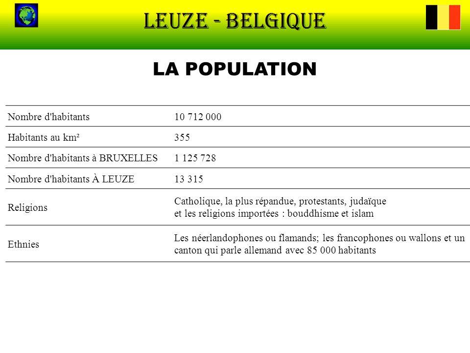 LA POPULATION Nombre d'habitants10 712 000 Habitants au km²355 Nombre d'habitants à BRUXELLES1 125 728 Nombre d'habitants À LEUZE13 315 Religions Cath