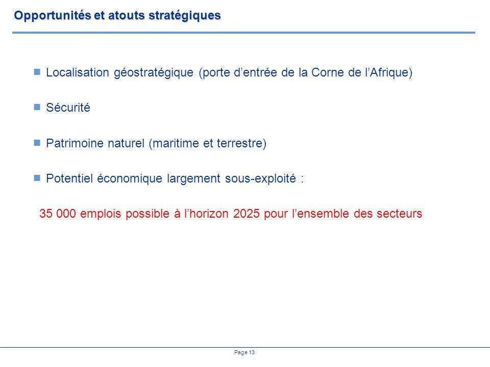 Page 13 Opportunités et atouts stratégiques Localisation géostratégique (porte dentrée de la Corne de lAfrique) Sécurité Patrimoine naturel (maritime et terrestre) Potentiel économique largement sous-exploité : 35 000 emplois possible à lhorizon 2025 pour lensemble des secteurs