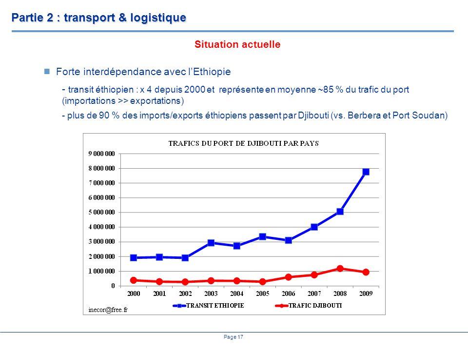 Page 17 Forte interdépendance avec lEthiopie - transit éthiopien : x 4 depuis 2000 et représente en moyenne ~85 % du trafic du port (importations >> exportations) - plus de 90 % des imports/exports éthiopiens passent par Djibouti (vs.
