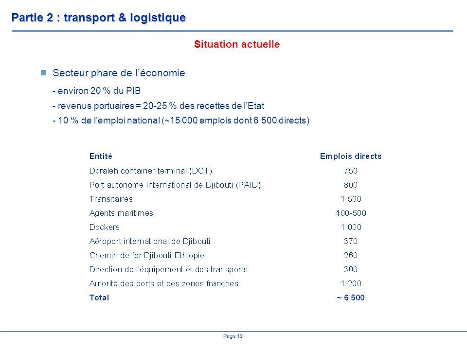 Page 19 Secteur phare de léconomie - environ 20 % du PIB - revenus portuaires = 20-25 % des recettes de lEtat - 10 % de lemploi national (~15 000 emplois dont 6 500 directs) Partie 2 : transport & logistique Situation actuelle