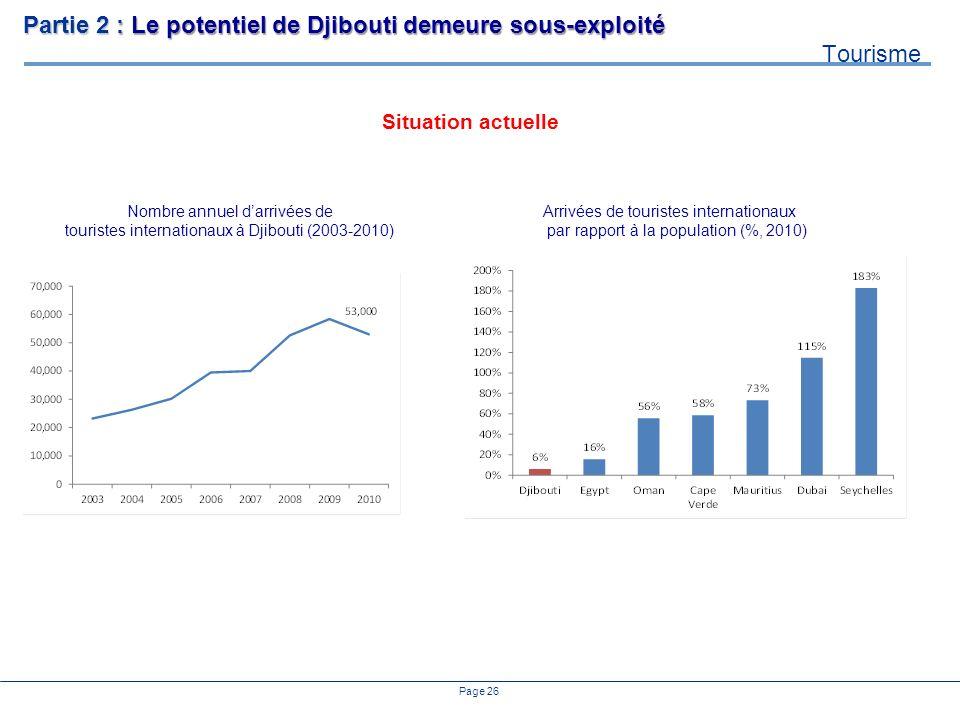 Page 26 Situation actuelle Nombre annuel darrivées de touristes internationaux à Djibouti (2003-2010) Arrivées de touristes internationaux par rapport à la population (%, 2010) ONTD Partie 2 : Le potentiel de Djibouti demeure sous-exploité Tourisme