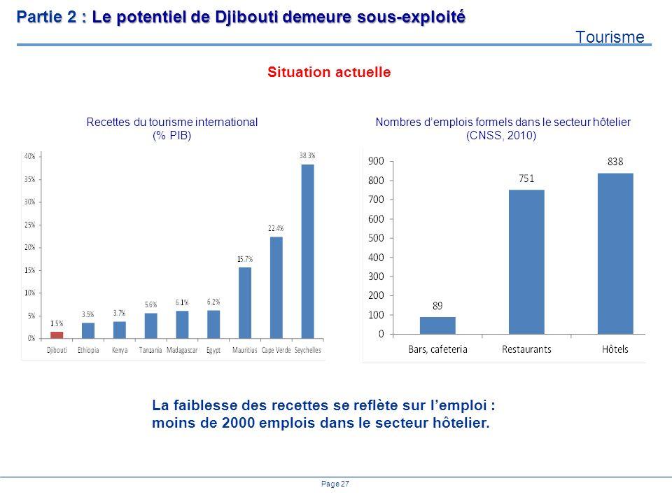 Page 27 Recettes du tourisme international (% PIB) Nombres demplois formels dans le secteur hôtelier (CNSS, 2010) La faiblesse des recettes se reflète