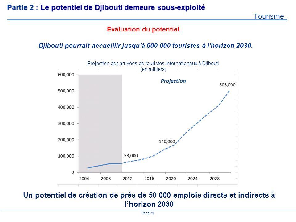 Page 29 Djibouti pourrait accueillir jusqu'à 500 000 touristes à l'horizon 2030. Evaluation du potentiel Projection des arrivées de touristes internat