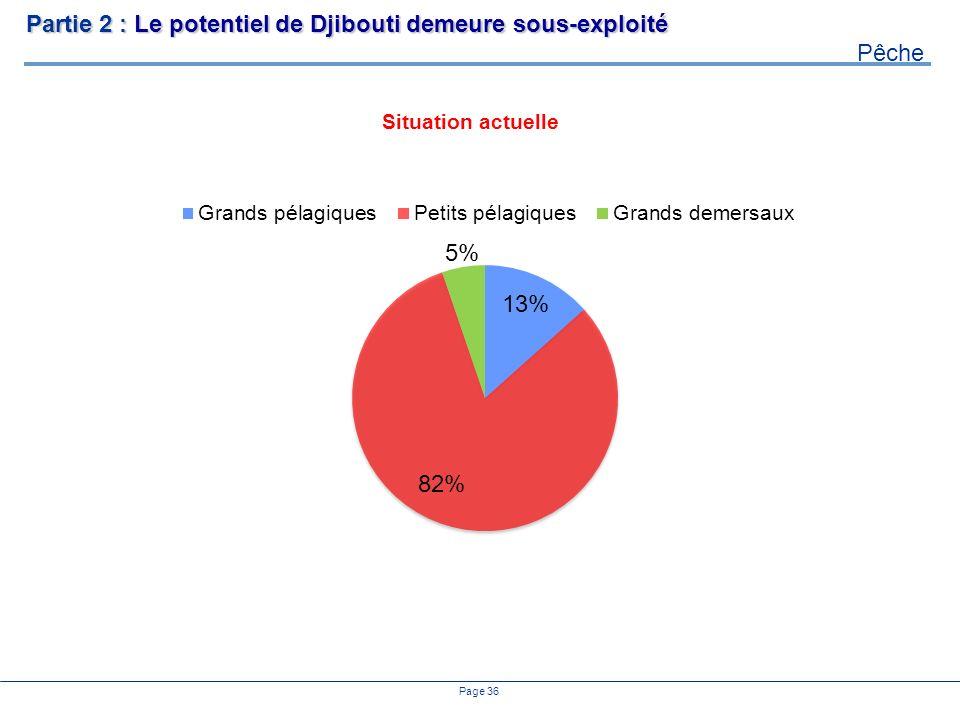 Page 36 Partie 2 : Le potentiel de Djibouti demeure sous-exploité Pêche Situation actuelle