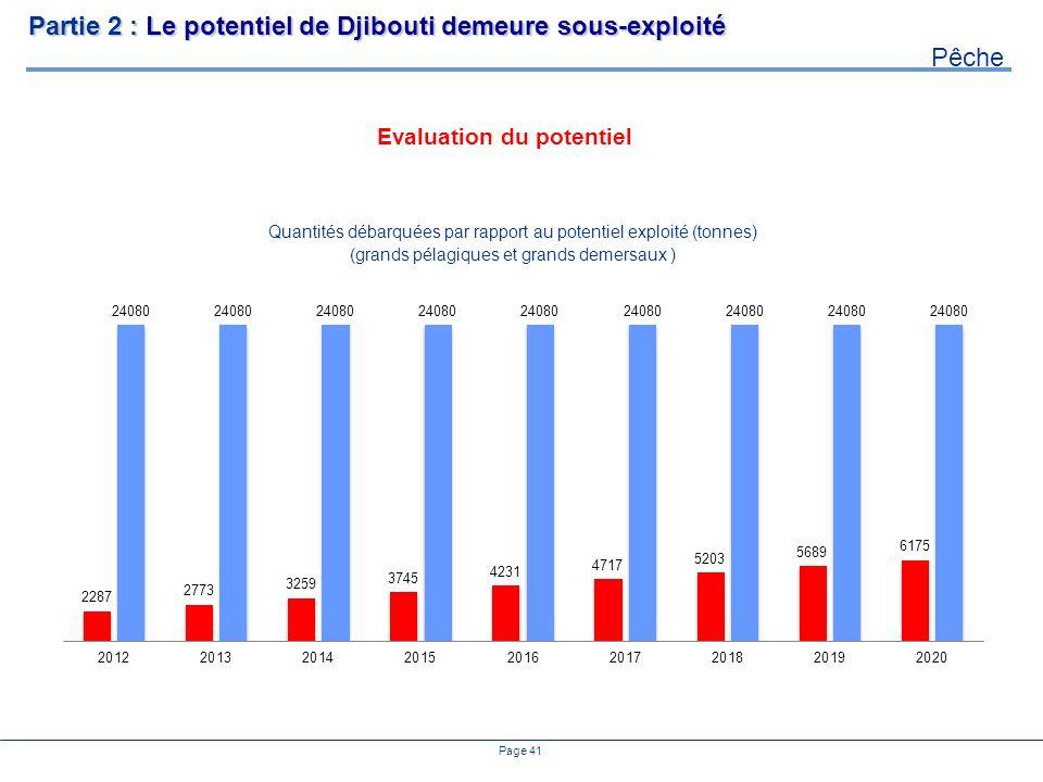 Page 41 Evaluation du potentiel Partie 2 : Le potentiel de Djibouti demeure sous-exploité Pêche Quantités débarquées par rapport au potentiel exploité