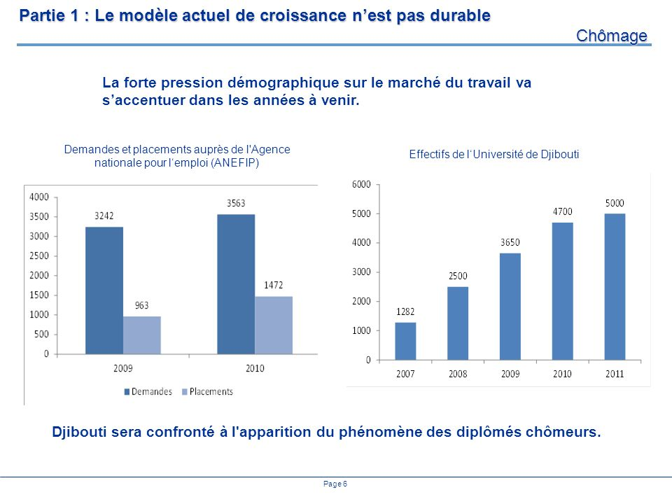 Page 6 Demandes et placements auprès de l Agence nationale pour lemploi (ANEFIP) Partie 1 : Le modèle actuel de croissance nest pas durable Chômage Djibouti sera confronté à l apparition du phénomène des diplômés chômeurs.