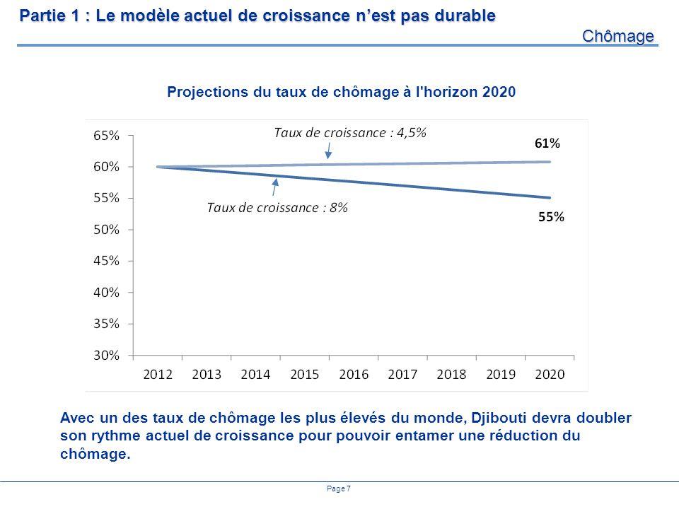 Page 7 Projections du taux de chômage à l horizon 2020 Partie 1 : Le modèle actuel de croissance nest pas durable Chômage Avec un des taux de chômage les plus élevés du monde, Djibouti devra doubler son rythme actuel de croissance pour pouvoir entamer une réduction du chômage.
