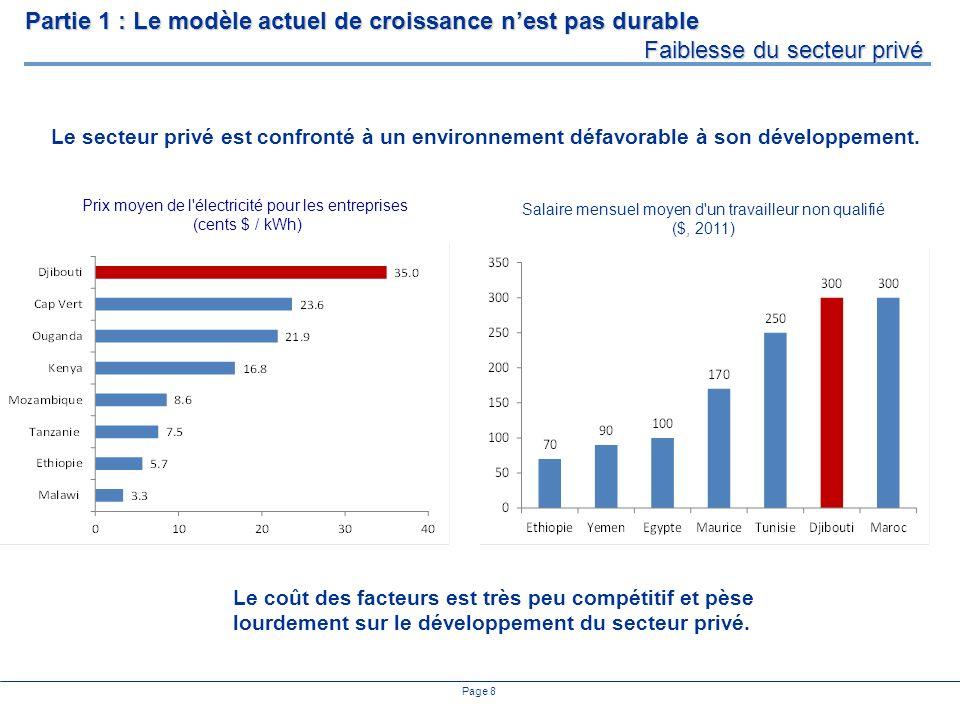 Page 8 Prix moyen de l'électricité pour les entreprises (cents $ / kWh) Partie 1 : Le modèle actuel de croissance nest pas durable Faiblesse du secteu