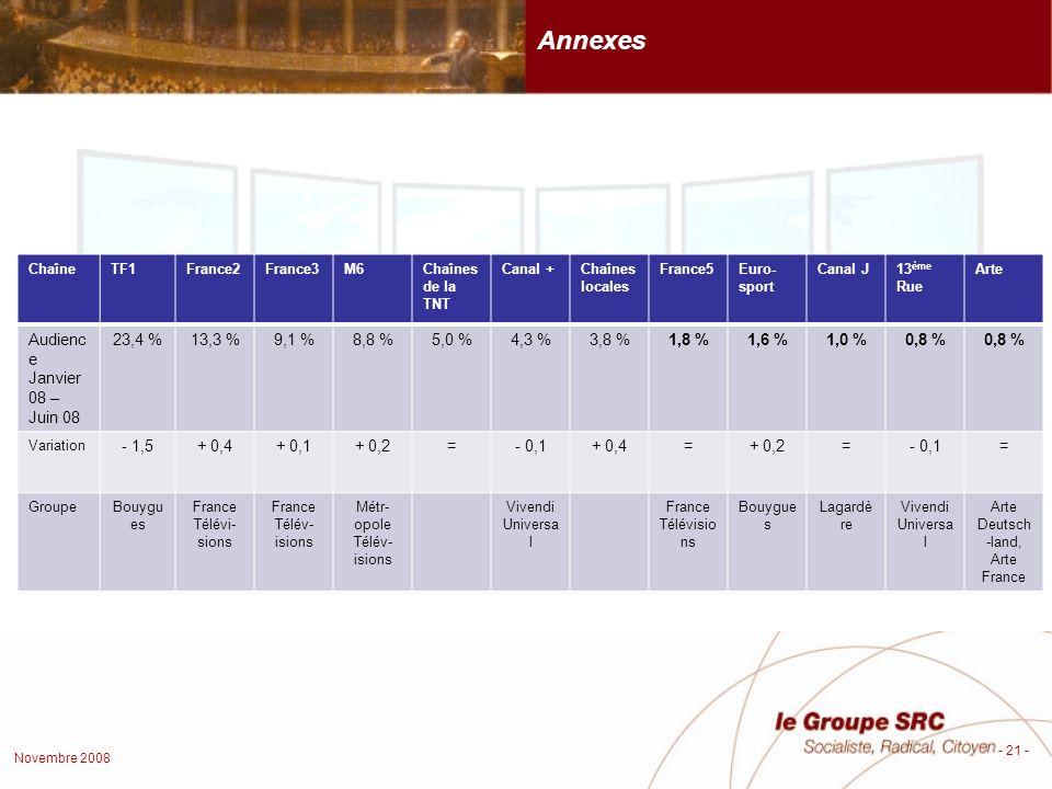 Novembre 2008 - 21 - Annexes ChaîneTF1France2France3M6Chaînes de la TNT Canal +Chaînes locales France5Euro- sport Canal J13 ème Rue Arte Audienc e Janvier 08 – Juin 08 23,4 %13,3 %9,1 %8,8 %5,0 %4,3 %3,8 %1,8 %1,6 %1,0 %0,8 % Variation - 1,5+ 0,4+ 0,1+ 0,2=- 0,1+ 0,4=+ 0,2=- 0,1= GroupeBouygu es France Télévi- sions France Télév- isions Métr- opole Télév- isions Vivendi Universa l France Télévisio ns Bouygue s Lagardè re Vivendi Universa l Arte Deutsch -land, Arte France