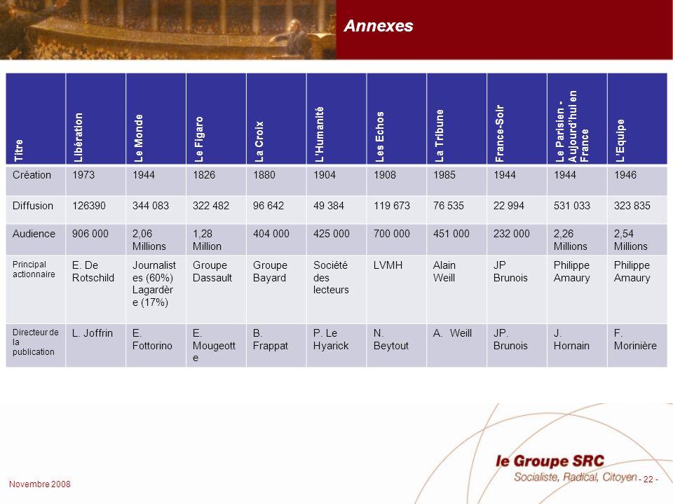 Novembre 2008 - 22 - Titre Libération Le Monde Le Figaro La Croix LHumanité Les Echos La Tribune France-Soir Le Parisien - Aujourdhui en France LEquipe Création19731944182618801904190819851944 1946 Diffusion126390344 083322 48296 64249 384119 67376 53522 994531 033323 835 Audience906 0002,06 Millions 1,28 Million 404 000425 000700 000451 000232 0002,26 Millions 2,54 Millions Principal actionnaire E.