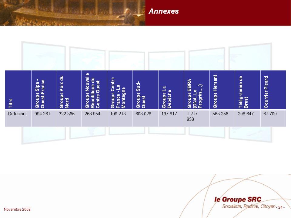 Novembre 2008 - 24 - Titre Groupe Sipa - Ouest-France Groupe Voix du Nord Groupe Nouvelle République du Centre Ouest Groupe Centre France - La Montagne Groupe Sud- Ouest Groupe La Dépêche Groupe EBRA (DNA, Le Progrès,…) Groupe Hersant Télégramme de Brest Courrier Picard Diffusion994 261322 366268 954199 213608 028197 8171 217 858 563 256208 64767 700 Annexes