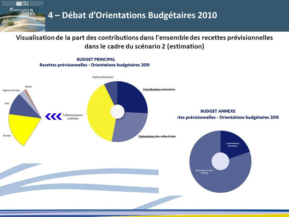 4 – Débat dOrientations Budgétaires 2010 Visualisation de la part des contributions dans l'ensemble des recettes prévisionnelles dans le cadre du scén