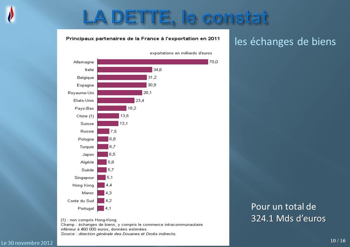 10 / 16 Le 30 novembre 2012 Pour un total de 324.1 Mds deuros les échanges de biens