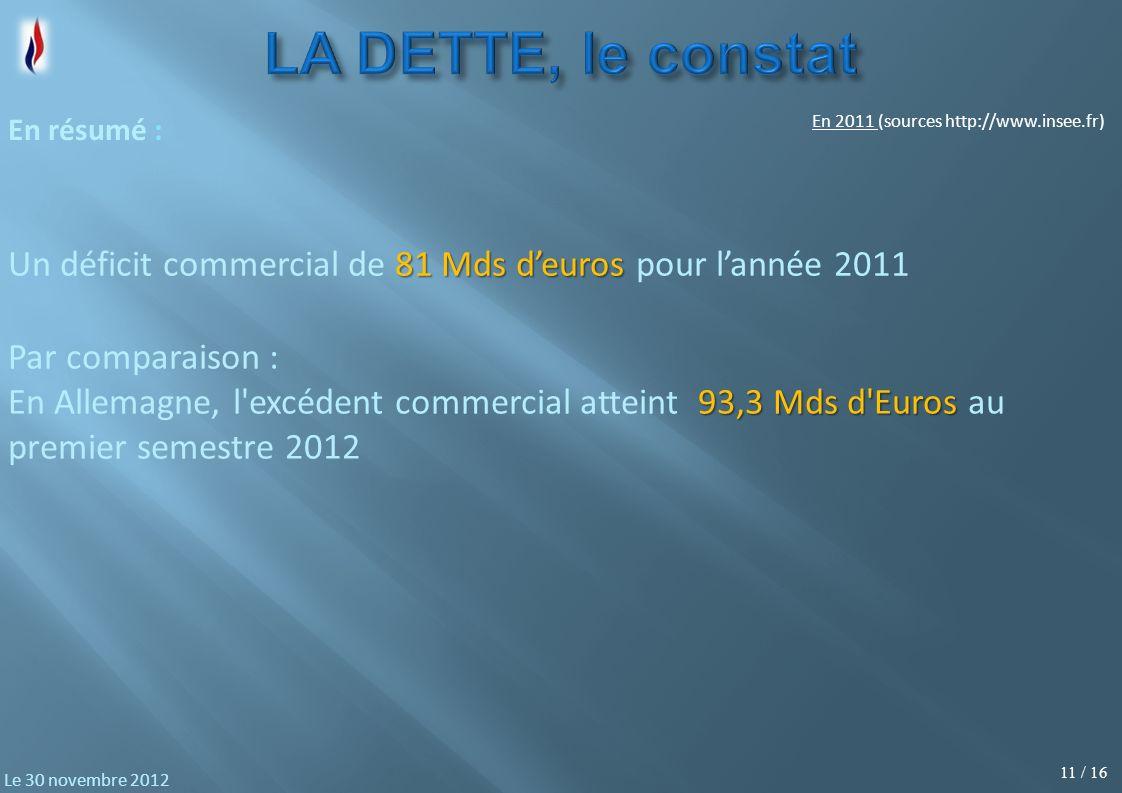 11 / 16 Le 30 novembre 2012 81 Mds deuros Un déficit commercial de 81 Mds deuros pour lannée 2011 En résumé : En 2011 (sources http://www.insee.fr) Pa