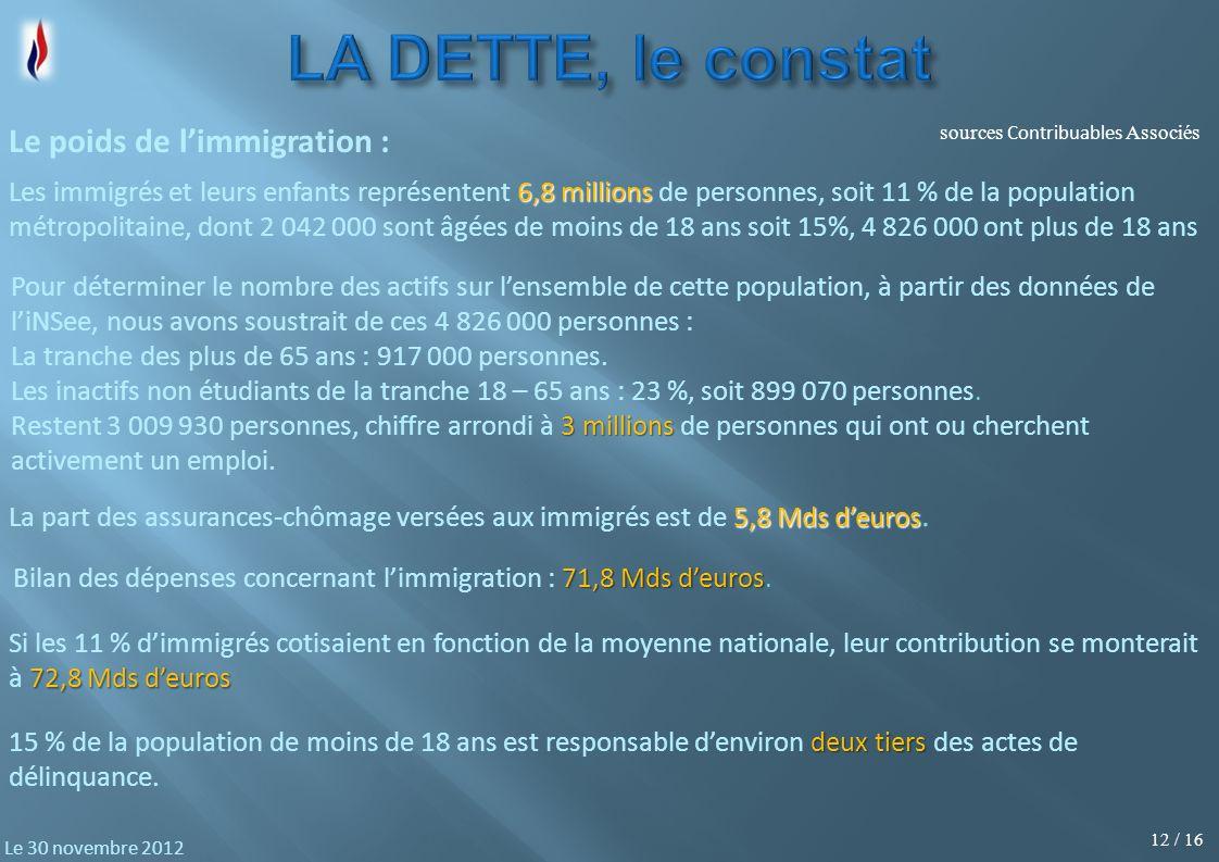 12 / 16 Le 30 novembre 2012 Le poids de limmigration : sources Contribuables Associés 6,8 millions Les immigrés et leurs enfants représentent 6,8 mill