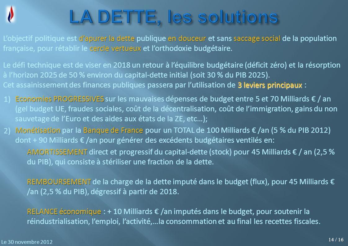 14 / 16 Le 30 novembre 2012 dapurer la dette en douceur saccage social cercle vertueux Lobjectif politique est dapurer la dette publique en douceur et sans saccage social de la population française, pour rétablir le cercle vertueux et lorthodoxie budgétaire.
