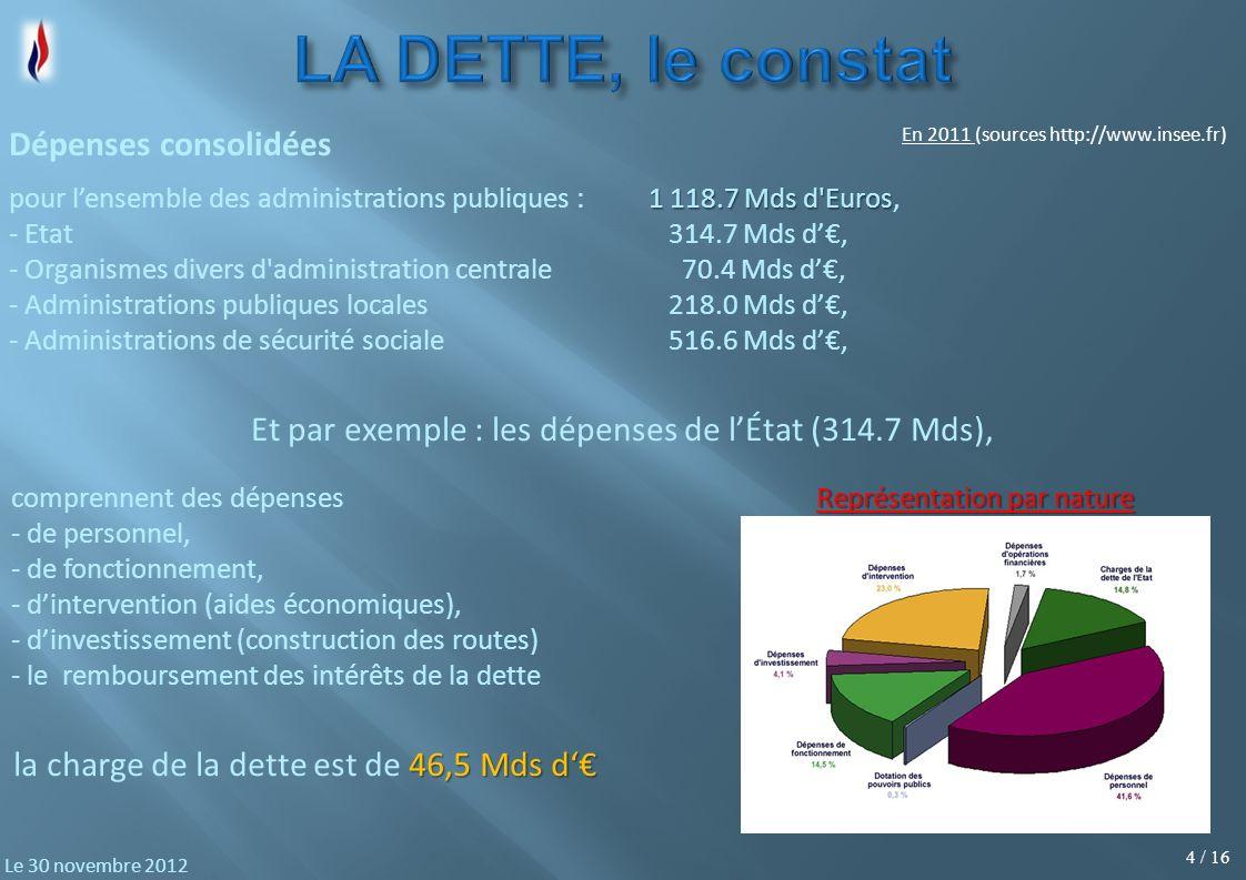 4 / 16 Le 30 novembre 2012 1 118.7 Mds d Euros pour lensemble des administrations publiques :1 118.7 Mds d Euros, - Etat 314.7 Mds d, - Organismes divers d administration centrale 70.4 Mds d, - Administrations publiques locales 218.0 Mds d, - Administrations de sécurité sociale 516.6 Mds d, Dépenses consolidées comprennent des dépenses - de personnel, - de fonctionnement, - dintervention (aides économiques), - dinvestissement (construction des routes) - le remboursement des intérêts de la dette Et par exemple : les dépenses de lÉtat (314.7 Mds), Représentation par nature En 2011 (sources http://www.insee.fr) 46,5 Mds d la charge de la dette est de 46,5 Mds d