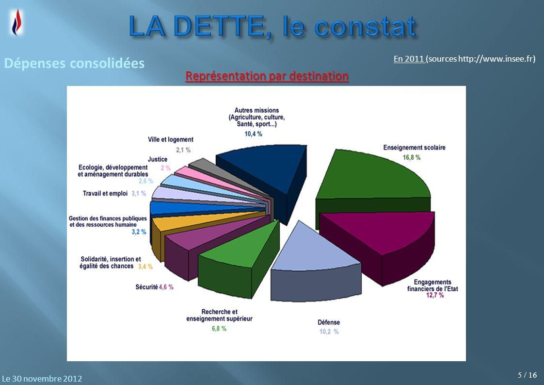5 / 16 Le 30 novembre 2012 Représentation par destination Dépenses consolidées En 2011 (sources http://www.insee.fr)