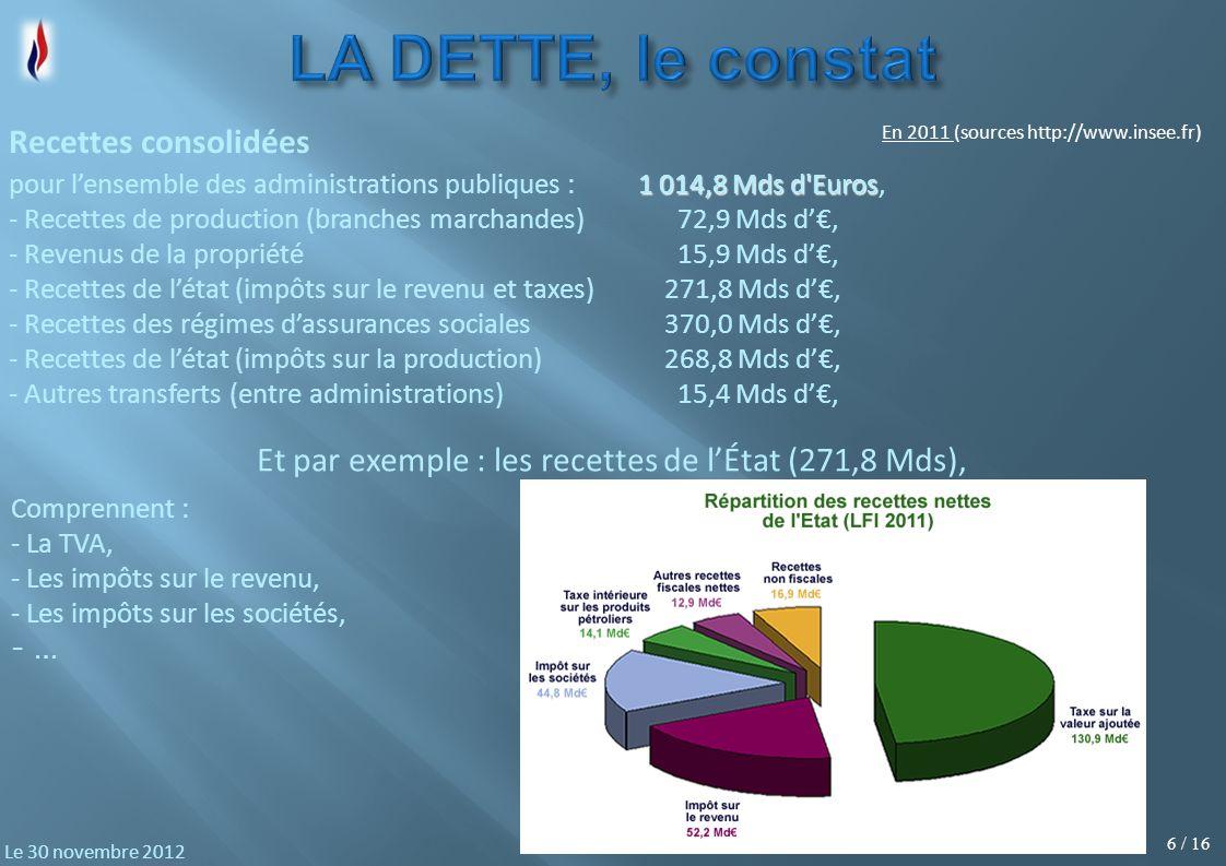 6 / 16 Le 30 novembre 2012 1 014,8 Mds d Euros pour lensemble des administrations publiques :1 014,8 Mds d Euros, - Recettes de production (branches marchandes) 72,9 Mds d, - Revenus de la propriété 15,9 Mds d, - Recettes de létat (impôts sur le revenu et taxes) 271,8 Mds d, - Recettes des régimes dassurances sociales 370,0 Mds d, - Recettes de létat (impôts sur la production) 268,8 Mds d, - Autres transferts (entre administrations) 15,4 Mds d, Recettes consolidées Comprennent : - La TVA, - Les impôts sur le revenu, - Les impôts sur les sociétés, - … Et par exemple : les recettes de lÉtat (271,8 Mds), En 2011 (sources http://www.insee.fr)