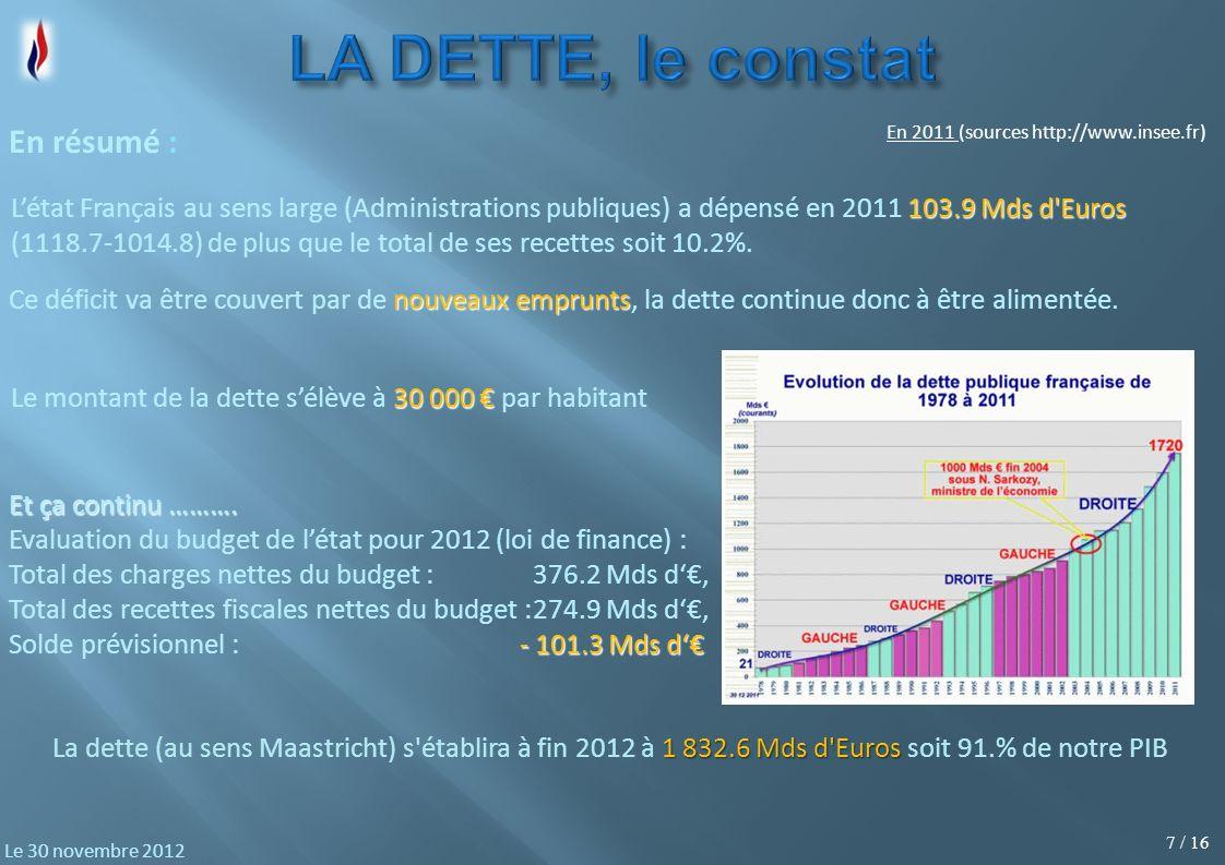 7 / 16 Le 30 novembre 2012 En résumé : En 2011 (sources http://www.insee.fr) 103.9 Mds d Euros Létat Français au sens large (Administrations publiques) a dépensé en 2011 103.9 Mds d Euros (1118.7-1014.8) de plus que le total de ses recettes soit 10.2%.