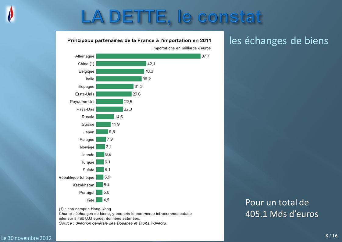 8 / 16 Le 30 novembre 2012 Pour un total de 405.1 Mds deuros les échanges de biens