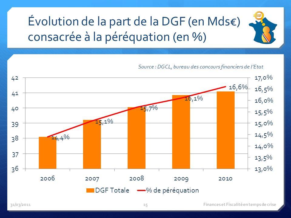 Évolution de la part de la DGF (en Mds) consacrée à la péréquation (en %) Source : DGCL, bureau des concours financiers de lEtat 31/03/2011 Finances et Fiscalité en temps de crise15