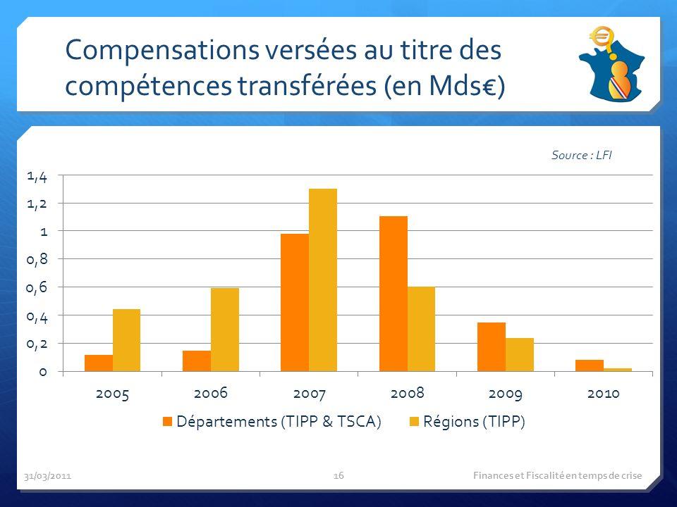 Compensations versées au titre des compétences transférées (en Mds) Source : LFI 31/03/2011 Finances et Fiscalité en temps de crise16