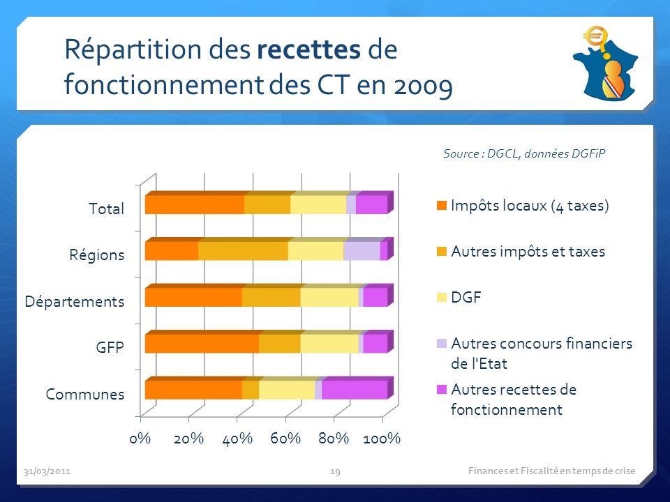 Répartition des recettes de fonctionnement des CT en 2009 Source : DGCL, données DGFiP 31/03/2011 Finances et Fiscalité en temps de crise19