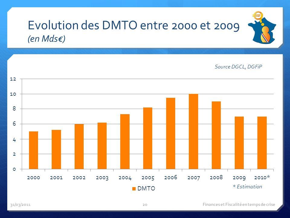 Evolution des DMTO entre 2000 et 2009 (en Mds) 31/03/2011 Finances et Fiscalité en temps de crise Source DGCL, DGFiP * Estimation 20
