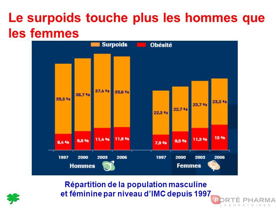 10 Le surpoids touche plus les hommes que les femmes Répartition de la population masculine et féminine par niveau dIMC depuis 1997