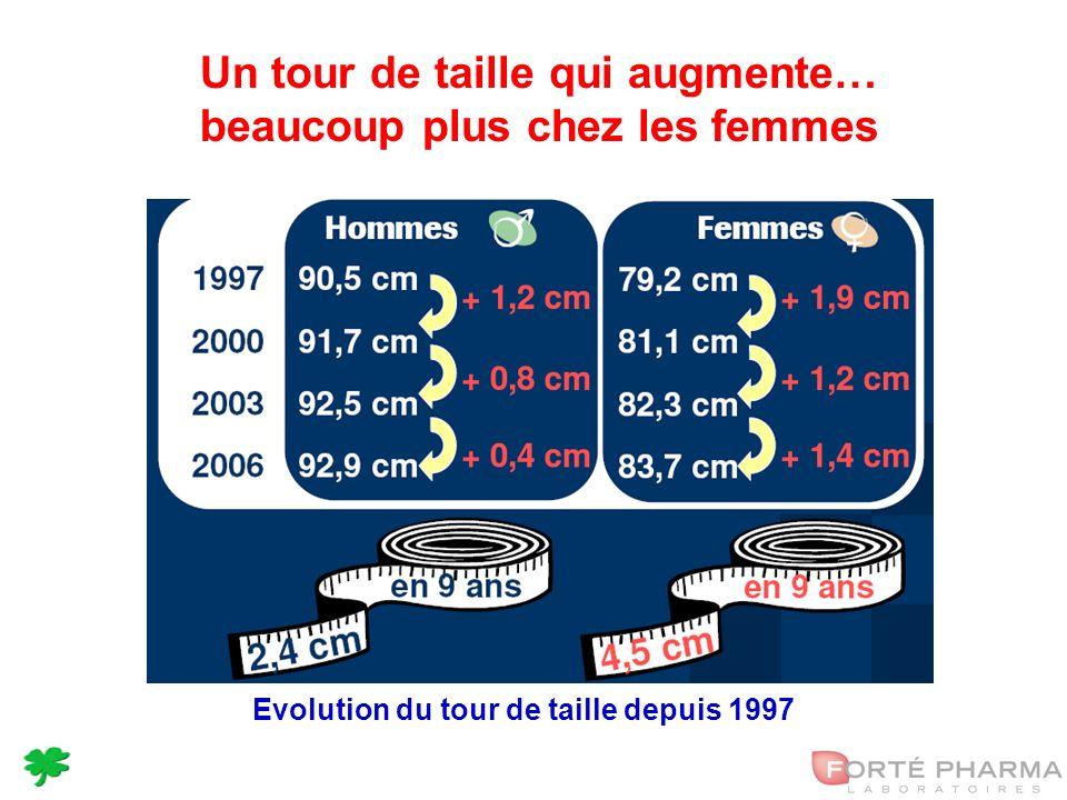 12 Un tour de taille qui augmente… beaucoup plus chez les femmes Evolution du tour de taille depuis 1997