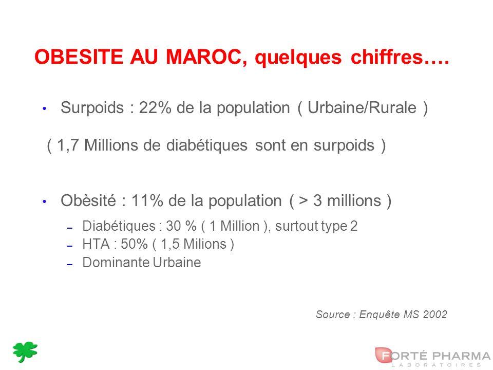 16 OBESITE AU MAROC, quelques chiffres….