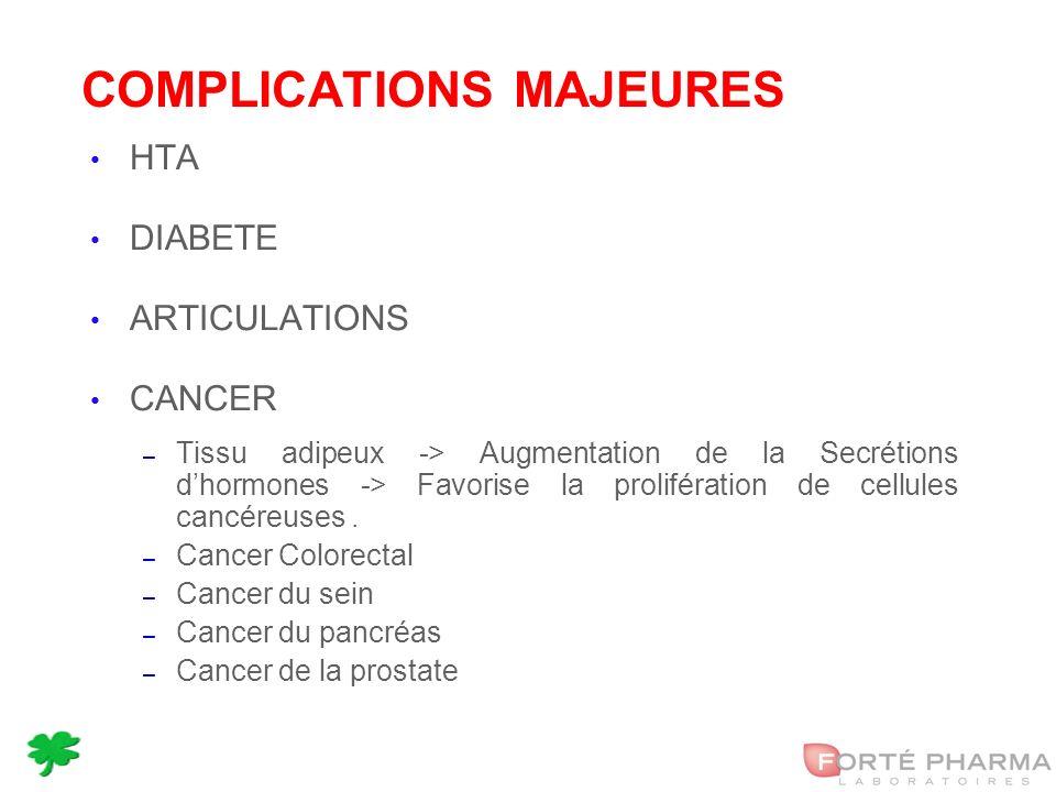 20 COMPLICATIONS MAJEURES HTA DIABETE ARTICULATIONS CANCER – Tissu adipeux -> Augmentation de la Secrétions dhormones -> Favorise la prolifération de cellules cancéreuses.