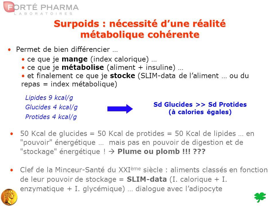 50 Kcal de glucides = 50 Kcal de protides = 50 Kcal de lipides … en pouvoir énergétique … mais pas en pouvoir de digestion et de stockage énergétique .