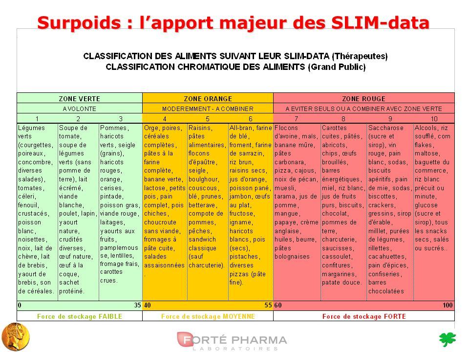 Surpoids : lapport majeur des SLIM-data