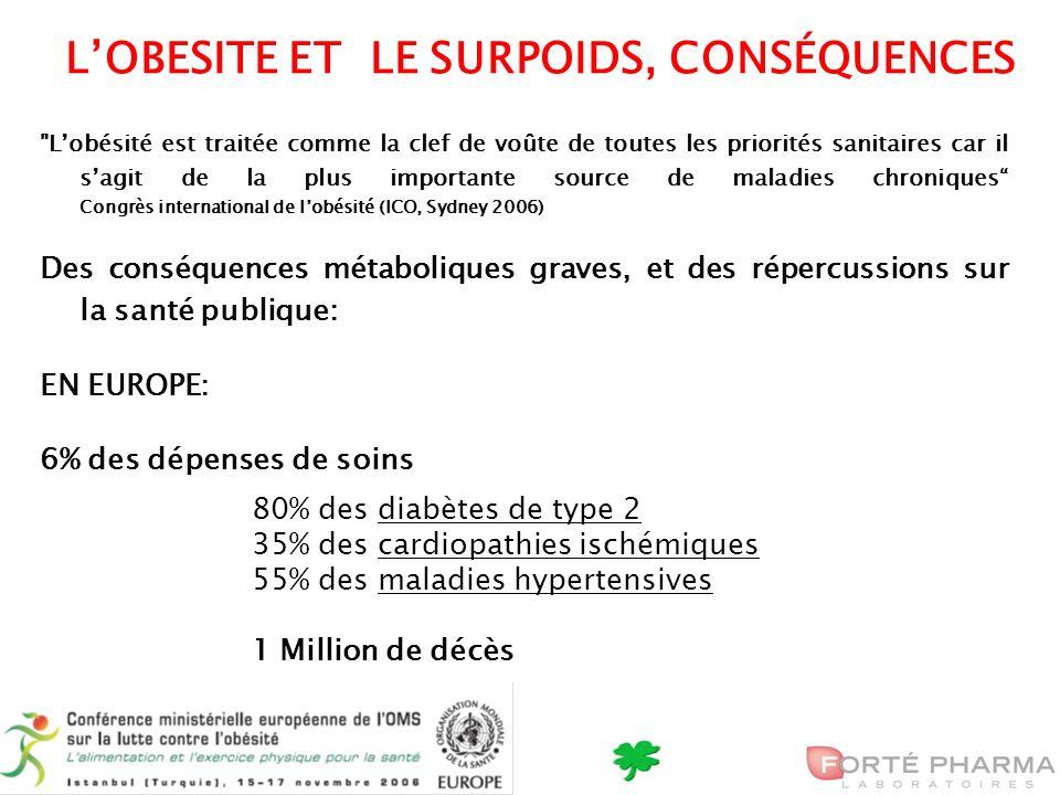 4 Lobésité est traitée comme la clef de voûte de toutes les priorités sanitaires car il sagit de la plus importante source de maladies chroniques Congrès international de lobésité (ICO, Sydney 2006) Des conséquences métaboliques graves, et des répercussions sur la santé publique: EN EUROPE: 6% des dépenses de soins 80% des diabètes de type 2 35% des cardiopathies ischémiques 55% des maladies hypertensives 1 Million de décès LOBESITE ET LE SURPOIDS, CONSÉQUENCES