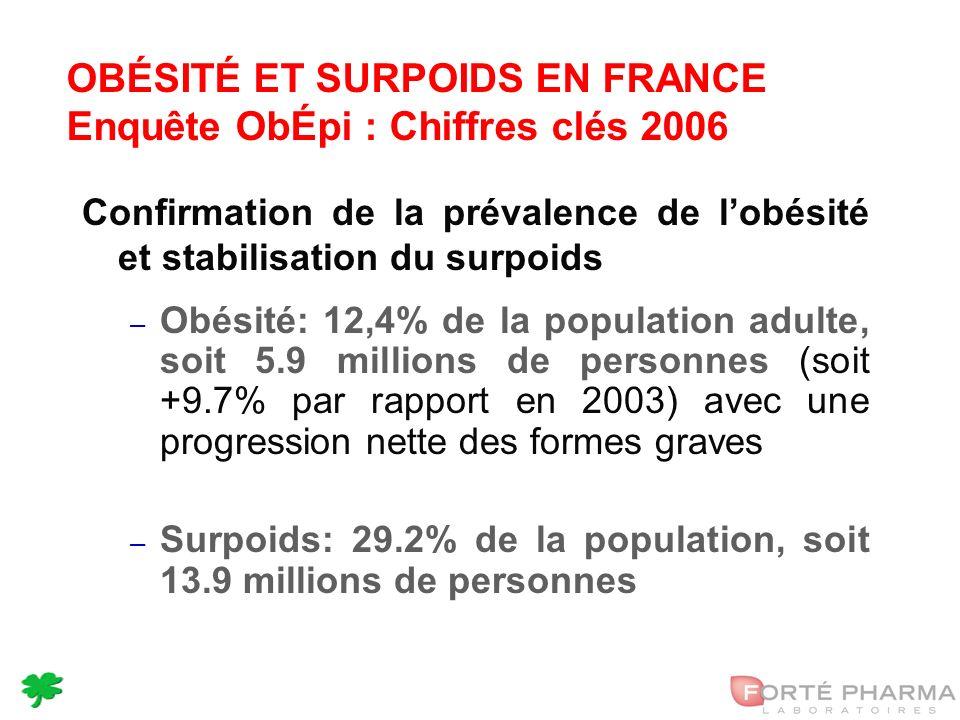 7 OBÉSITÉ ET SURPOIDS EN FRANCE Enquête ObÉpi : Chiffres clés 2006 Confirmation de la prévalence de lobésité et stabilisation du surpoids – Obésité: 12,4% de la population adulte, soit 5.9 millions de personnes (soit +9.7% par rapport en 2003) avec une progression nette des formes graves – Surpoids: 29.2% de la population, soit 13.9 millions de personnes