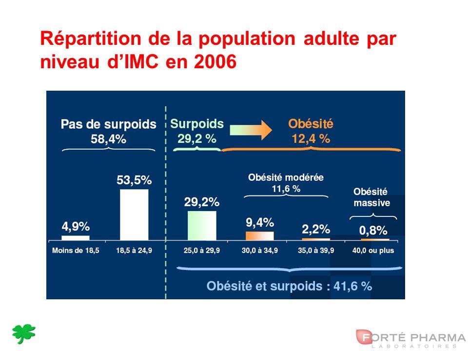 8 Répartition de la population adulte par niveau dIMC en 2006