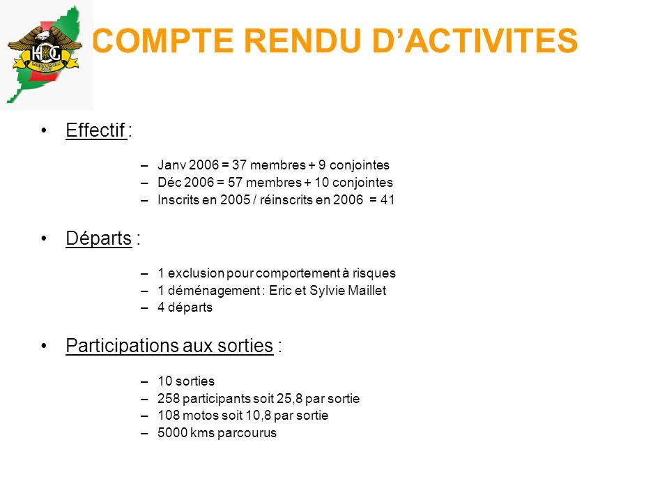 COMPTE RENDU DACTIVITES Effectif : –Janv 2006 = 37 membres + 9 conjointes –Déc 2006 = 57 membres + 10 conjointes –Inscrits en 2005 / réinscrits en 2006 = 41 Départs : –1 exclusion pour comportement à risques –1 déménagement : Eric et Sylvie Maillet –4 départs Participations aux sorties : –10 sorties –258 participants soit 25,8 par sortie –108 motos soit 10,8 par sortie –5000 kms parcourus