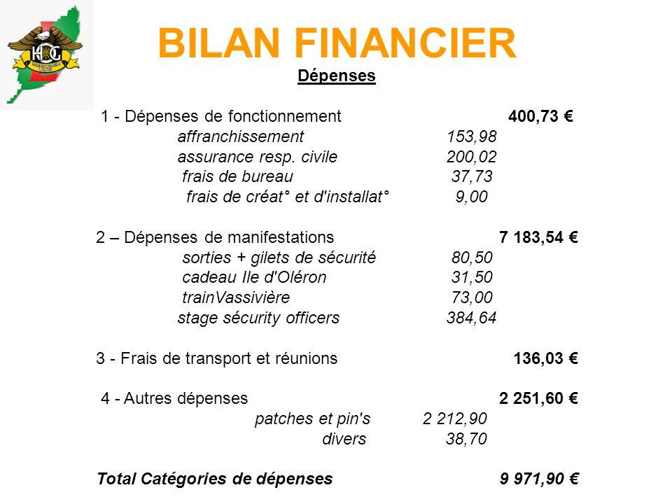BILAN FINANCIER Dépenses 1 - Dépenses de fonctionnement 400,73 affranchissement153,98 assurance resp.