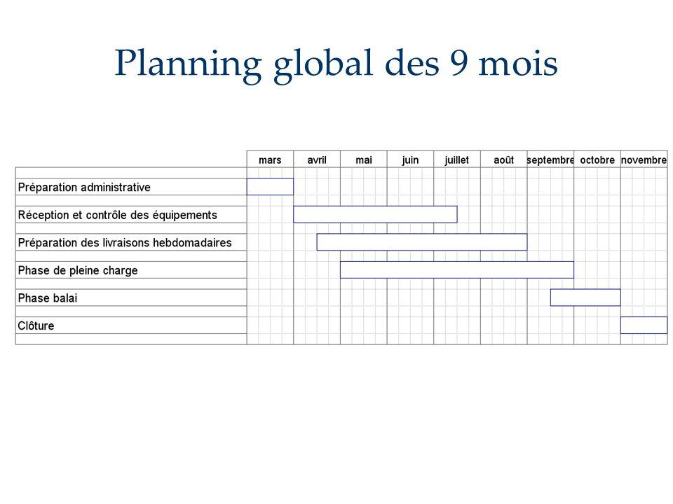 Planning global des 9 mois
