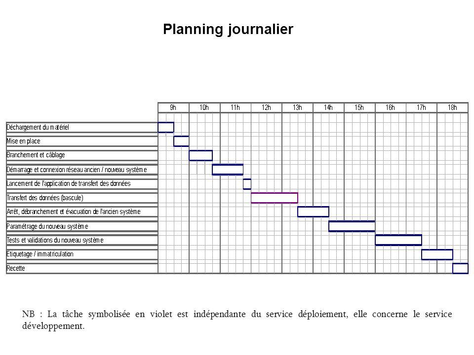 Planning journalier NB : La tâche symbolisée en violet est indépendante du service déploiement, elle concerne le service développement.